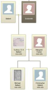 Ballard Family Tree