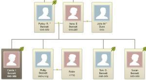 Bennett Family Tree