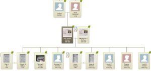 Duffey Holmes Family Tree