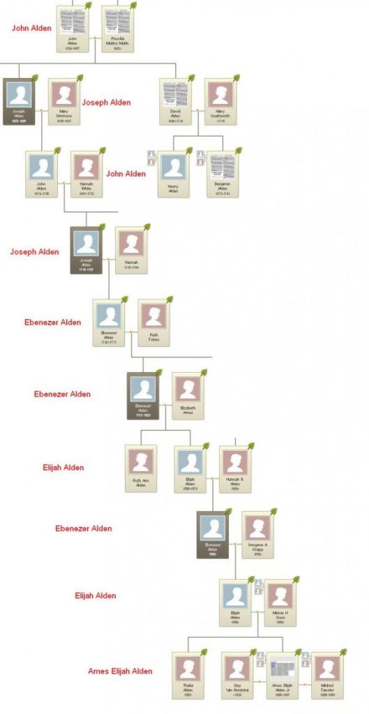 Ames Alden Family Tree