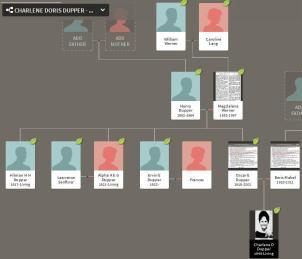 Charlene Doris Dupper Family Tree