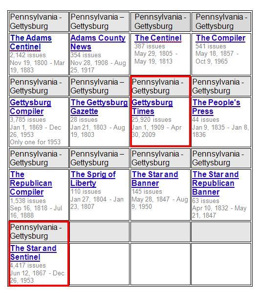 blog Gettysburg newspaper chart