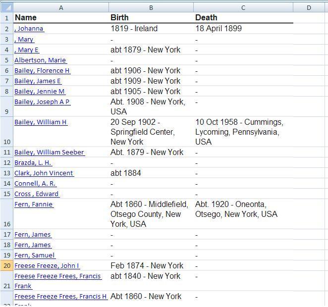 example of list of tree people
