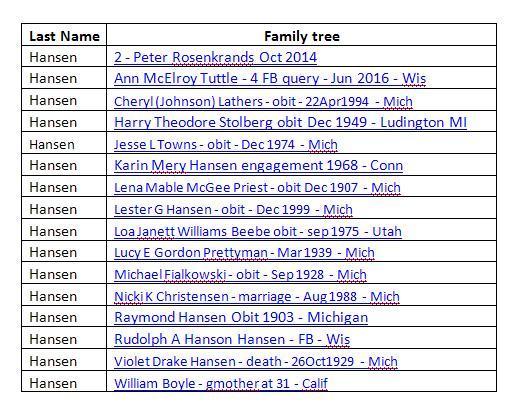 Hansen Trees