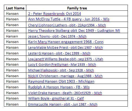 List of Hansen Family Trees - 15 Jul 2020
