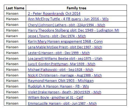 List of Hansen Family Trees - 15 Jul 2020